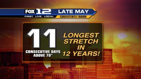 By Sunday we will have seen 11 consecutive days above 70!