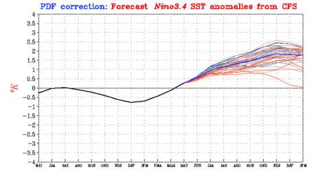 CPC Ensemble Mean Shows El Nino Developing by Fall