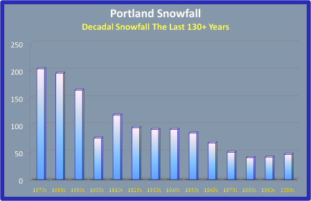 Portland Snow History; Includes This Past Winter's Data