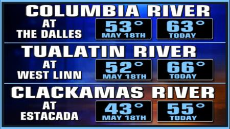 River temperatures have warmed up quite a bit over the last month.