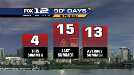 Not Much Extreme Heat So Far This Year
