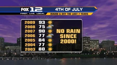7 Years of Independence Day Weather