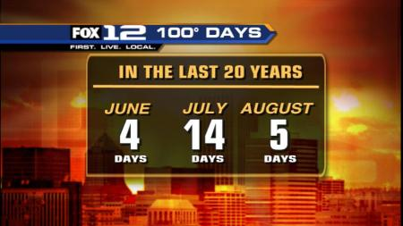 Most 100 Degree Days Happen in July Here in Portland