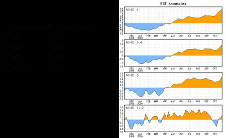Sea Surface Anomalies