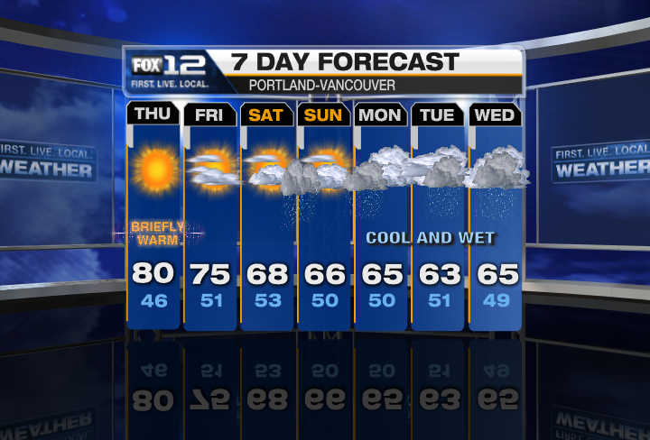 End Of The Square Weather Graphics Fox 12 Weather Blog