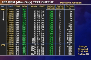 web_RPM_12z_Text_PDX_4km