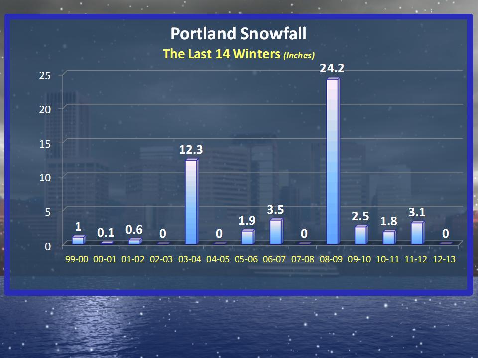weather portland snow forecast