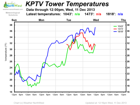 kptv_tower_temps