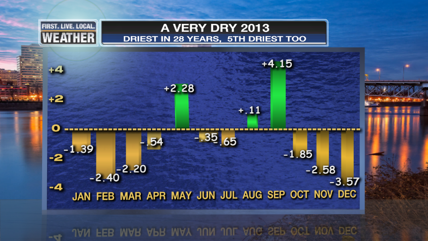 2013: A Very Dry Year