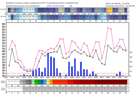 ecm_12zmeteogram