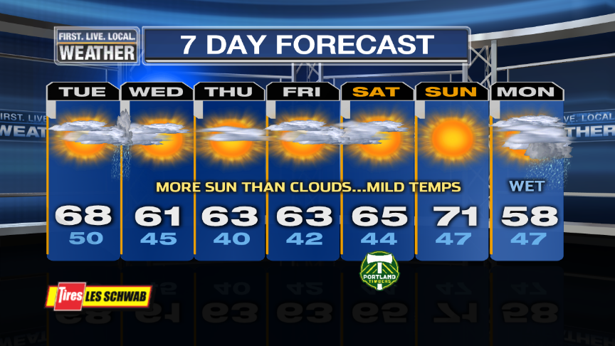 portland or 10 day weather forecast the weather channel