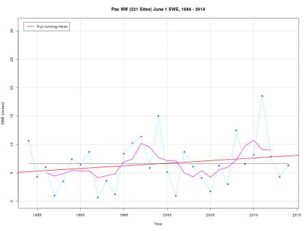swe.pnw.june.1984-2014