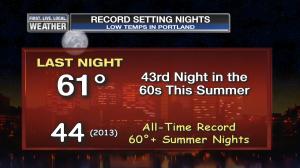 BMAC 60 Degree Nights