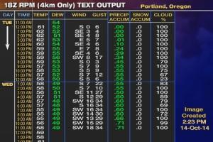 web_RPM_18z_Text_PDX_4km