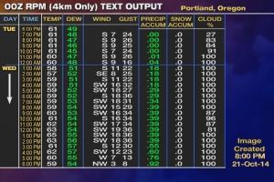 web_RPM_Text_00z_PDX_4km