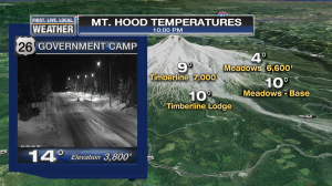 PLOT_Temps_MtHood_CamOnly