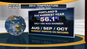 MarkYearly_Temps_PDX