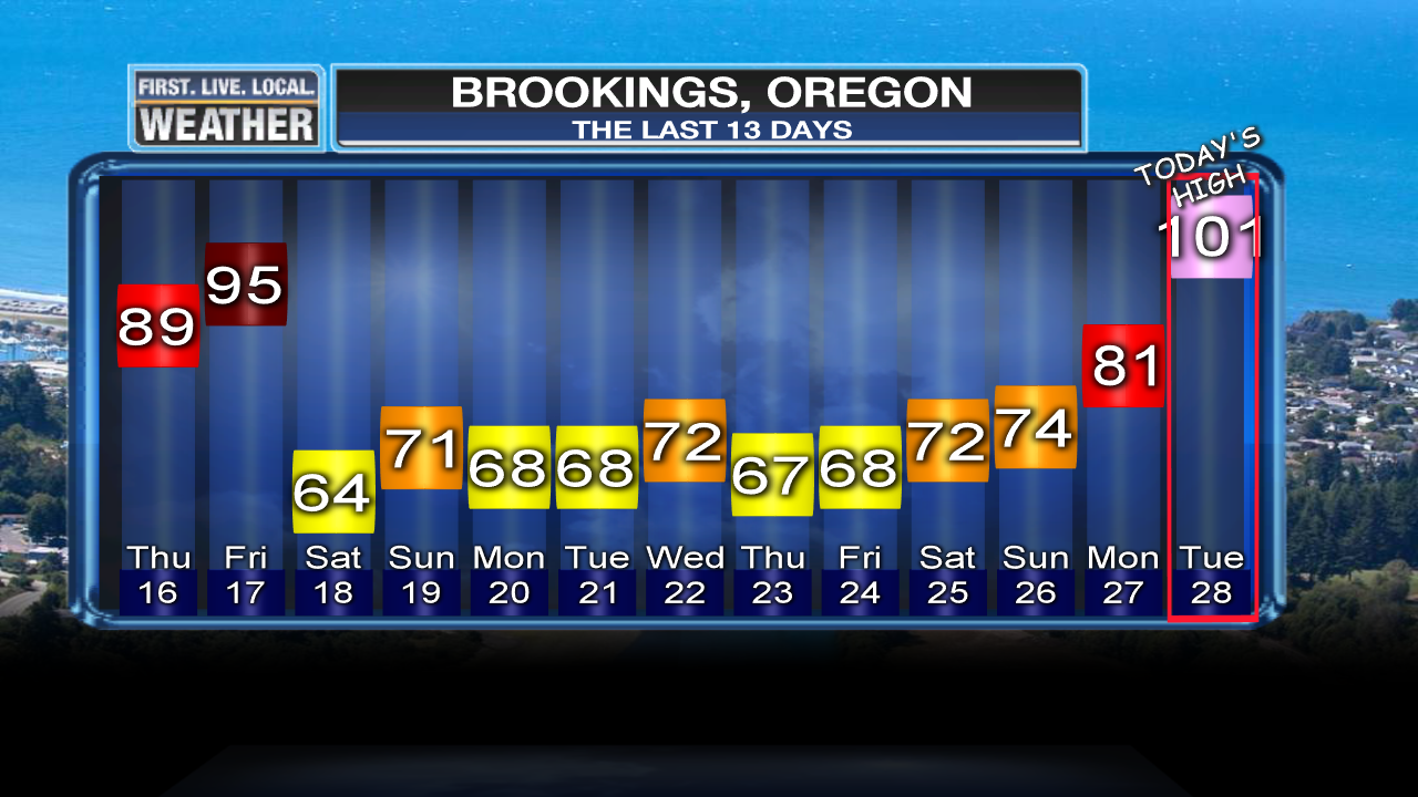 the brookings effect today 101 degrees fox 12 weather blog