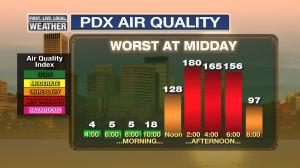 MarkAirQuality_Smoke_IndexPDXToday