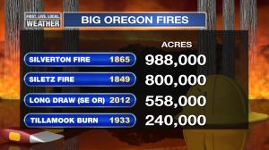 MarkFire_OregonHistoryLargest