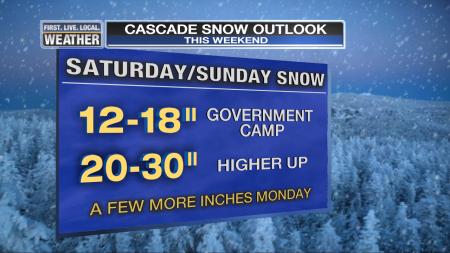 BMAC Mt Hood Forecast