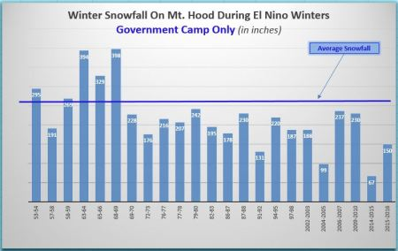 Snowfall_GovtCampElNino