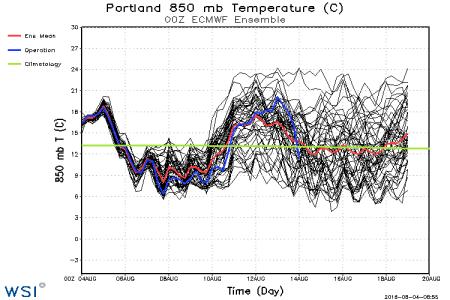 tseries_850t_000-360_Portland