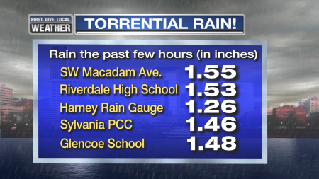 major-recent-rainfall-totals