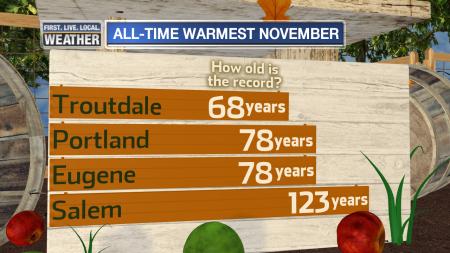 marktemperature_november_warmeststats_growingseason