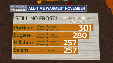 marktemperature_november_warmeststats_growingseason2