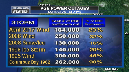 Mark_PGE_PowerOutages