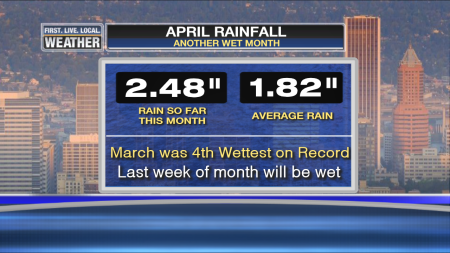 Rainfall so far this month_compared to normal or prev. records