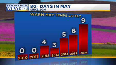 80 Degree Days in May 2017