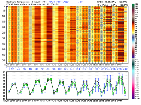 ecmwf_15day_maxtempensemble