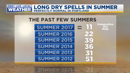 Mark Dry Spells Summer Recent
