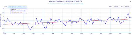 meansummertemps_pdx