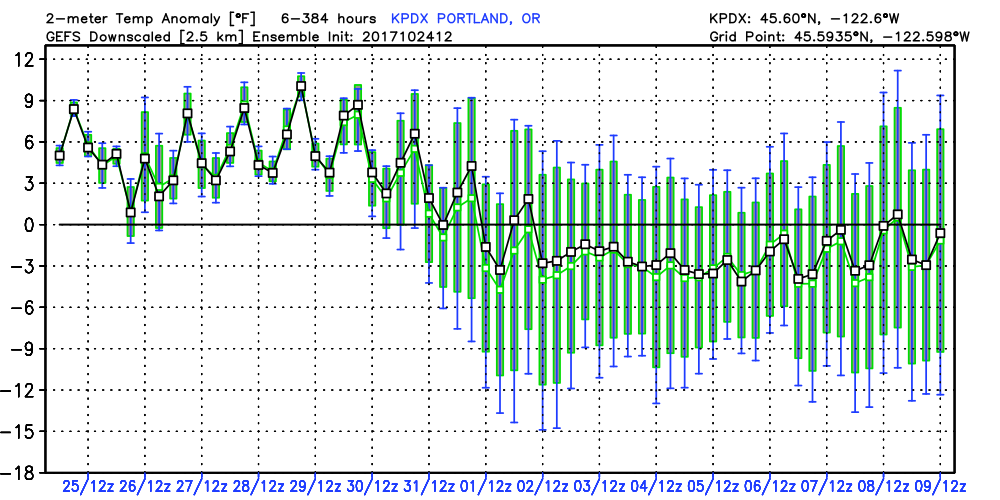 Unusually Warm Late October Weather November Likely