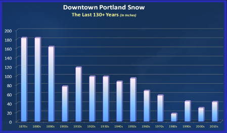 PDXSnowDowntown