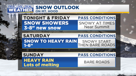 Snow MtHood Outlook