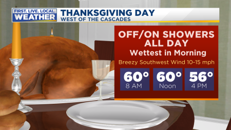 Mark Thanksgiving Day Fcst