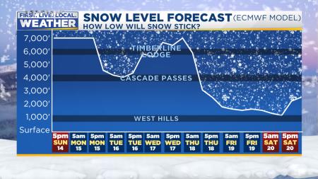 ECMWF Snow Level From 850mb Temps
