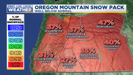 Snowpack Oregon Plus Facts