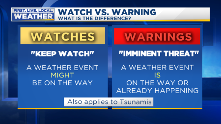 Weather Watch vs Warnings