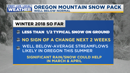 Snowpack Oregon Plus Facts2