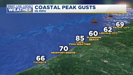 Coast Peak Wind Gusts