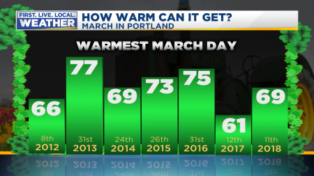 March Warmest Temp
