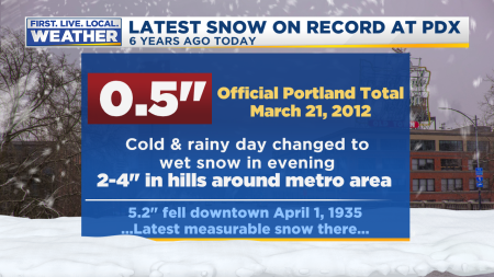 Portland Snow Latest