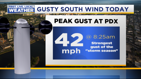 Wind Peak Gust PDX