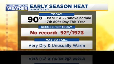 Mark PDX Record High Hot
