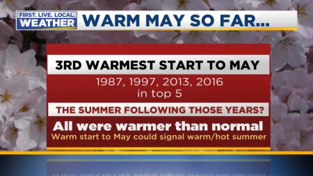 May Warm Start Stats2